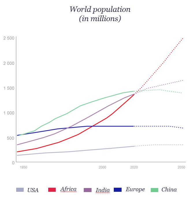 croissance économique des pays africains